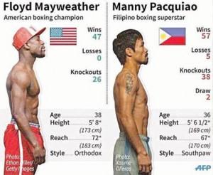 Mayweather-&-Pacquiao