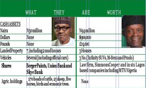 Buhari and Osinbajo