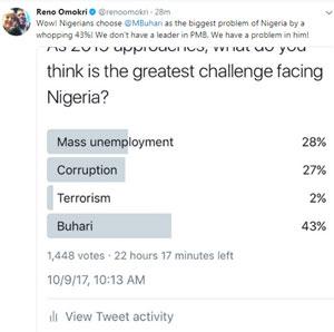 Buhari poll