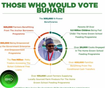 vote Buhari