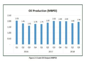 ECONOMY OUTLOOK GRAPH 300x215 - Post-OPEC Deal: Oil price stability raises hope for budget benchmark