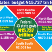 2019 budget: Lawmakers, ministers, others review N8.827trn budget estimates