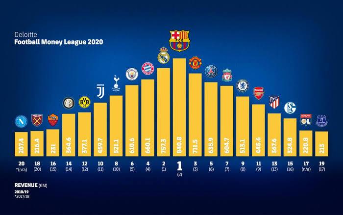 Barcelona,Real Madrid,Deloitte Money League