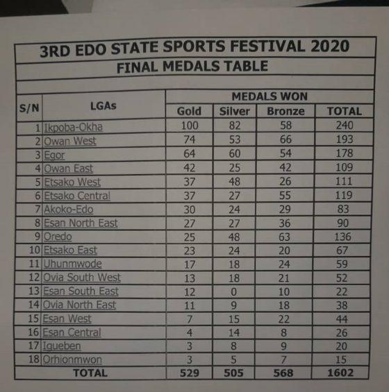 Ikpoba Okha wins Edo Sports Festival, as govt reiterates focus on grassroots