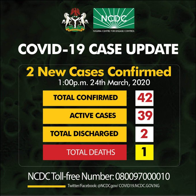 JUST IN: COVID-19 confirmed cases now 42 in Nigeria