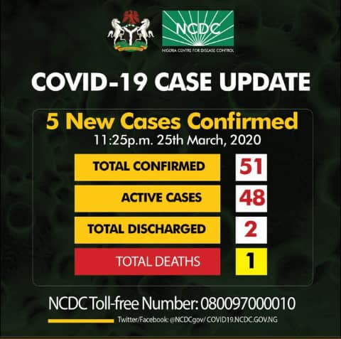 Rivers records case; Nigeria's total rises to 51— NCDC