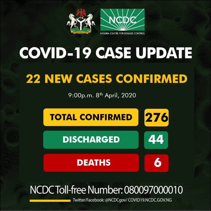 JUST IN: Nigeria records 22 new cases of COVID-19, as total rises to 276