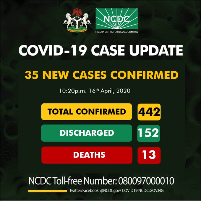 Nigeria records 35 new cases of COVID-19, total now 442