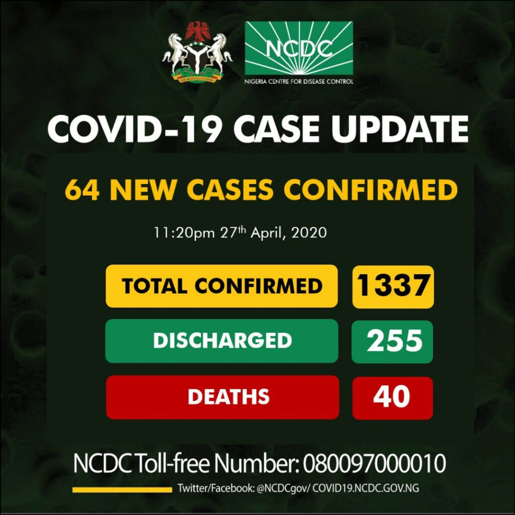 BREAKING: Nigeria records 64 new cases of COVID-19, total now 1337