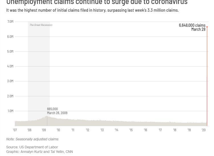 6.6 million Americans file for umemployment benefit ― Report