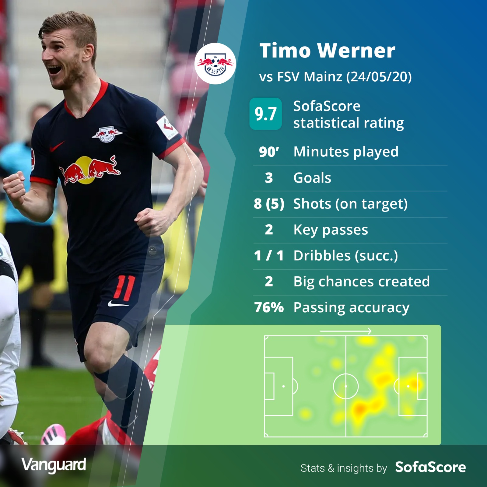 Werner bags hat-trick as Leipzig trounce Mainz