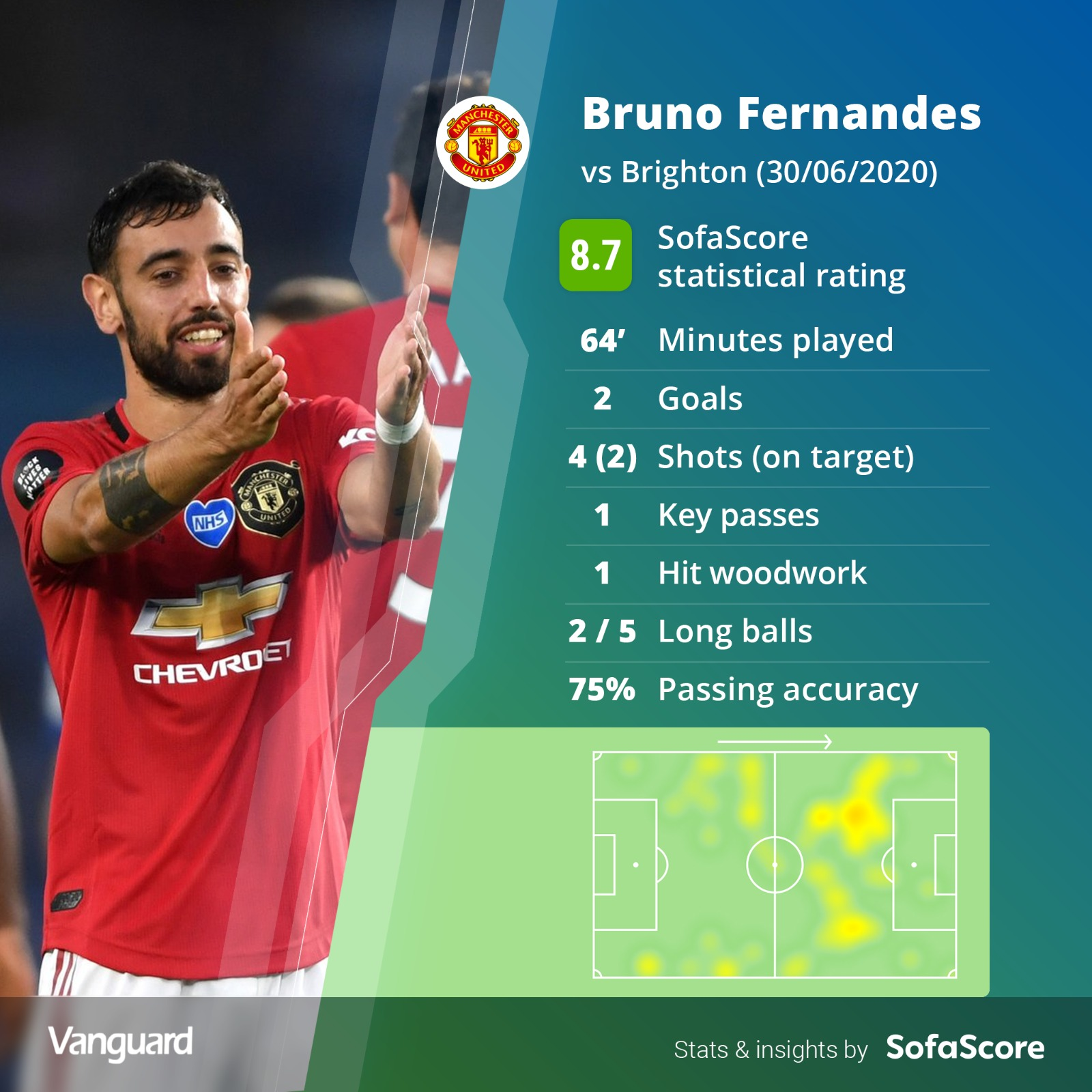 'Game-changer' Fernandes fires Man Utd masterclass