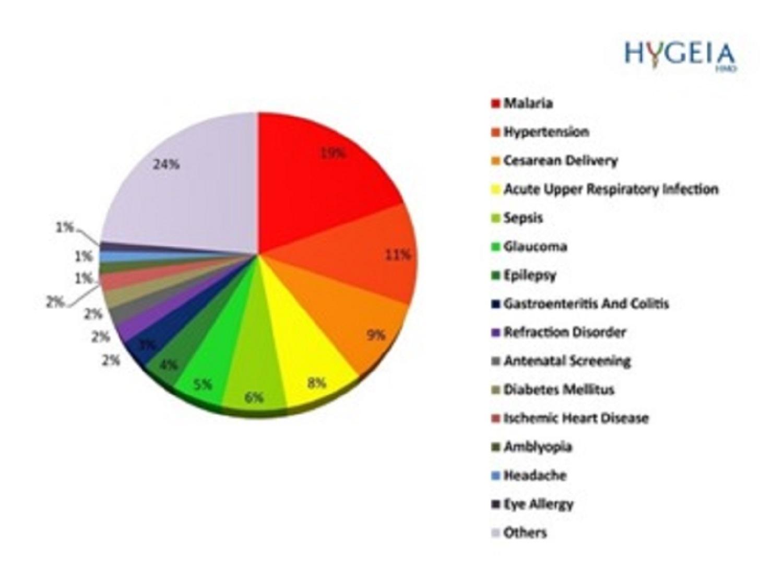 Hygeia introduces data usage through technology to improve health