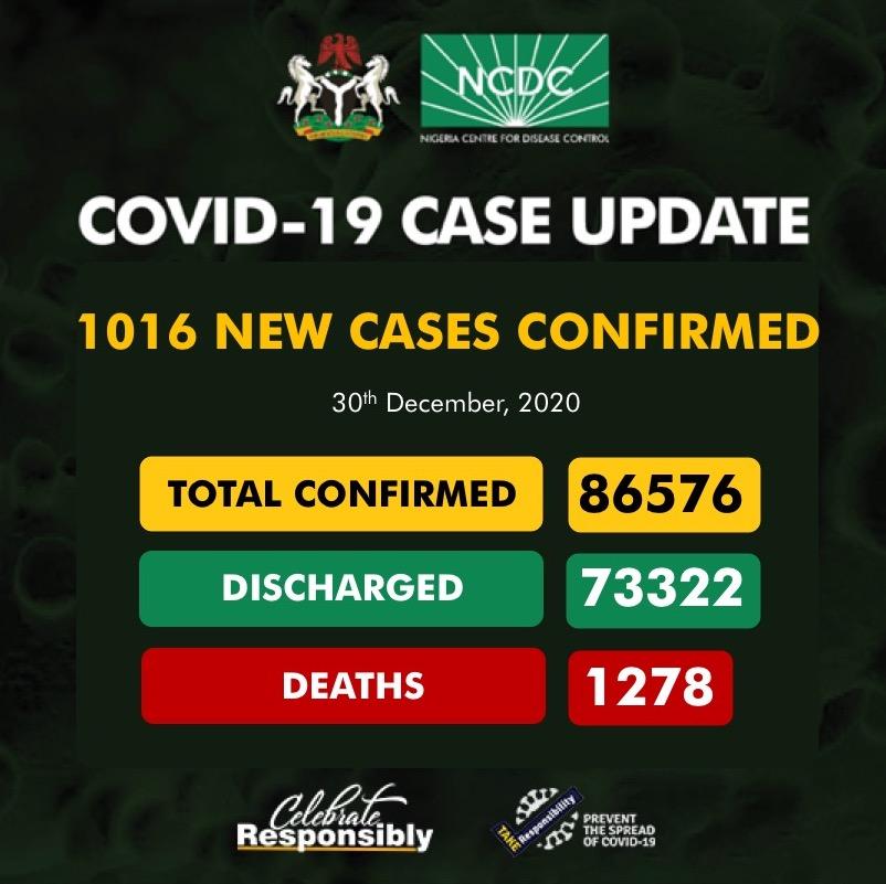 COVID-19 cases in Nigeria