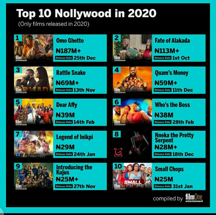 Nollywood boxoffice movies